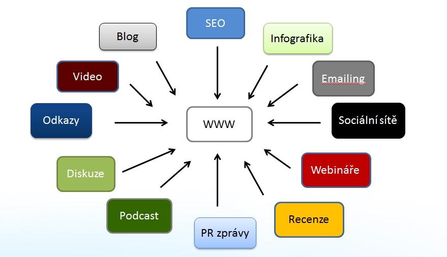 Inbound marketing - grafika