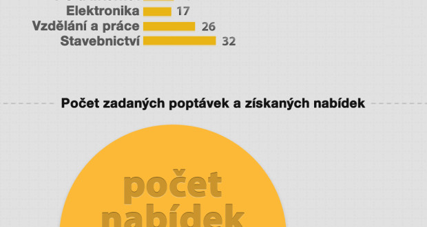 Infografika: Jak to vypadalo s internetovou reklamou v roce 2013 podle LinkMonitor.cz?