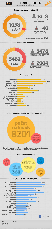 Infografika - zdroj: linkmonitor.cz