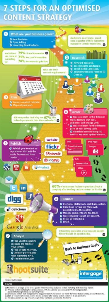 Infografika: 7 kroků k úspěšné obsahové strategii