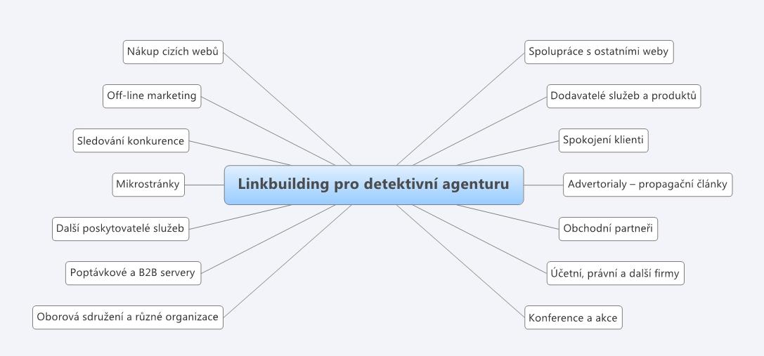 linkbuilding-detektivni-agentura