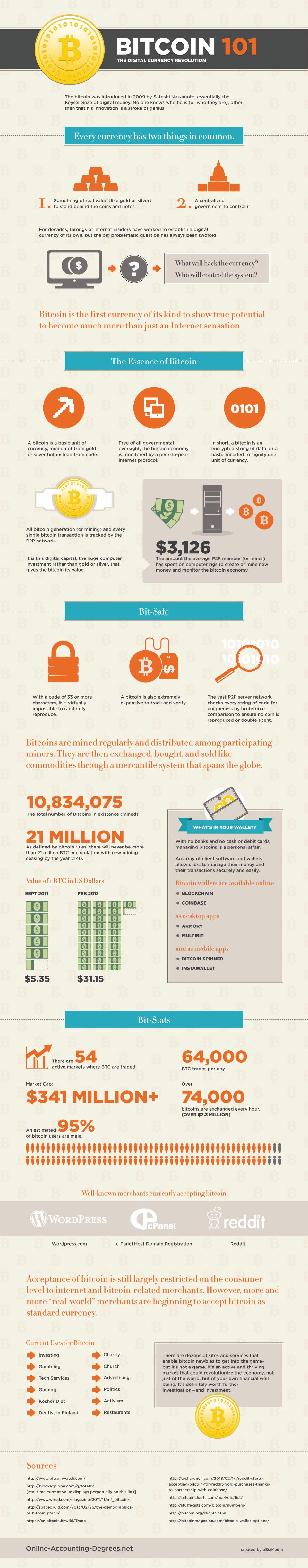Infografika: Bitcoin