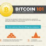 Infografika: Bitcoin – revoluce digitálního nakupování?