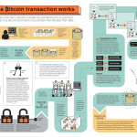 Infografika: Jak fungují Bitcoinové transakce?