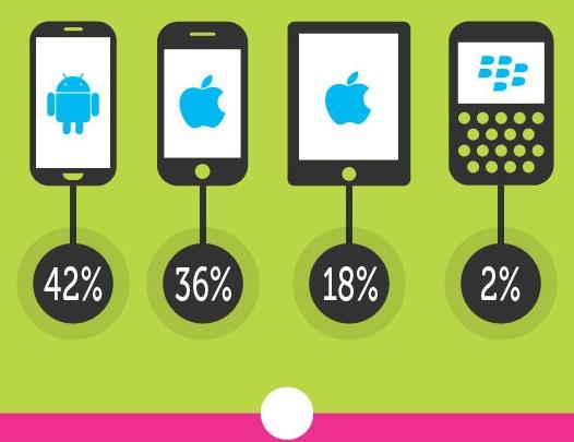 Infografika: Jak optimalizovat web pro mobilní zařízení